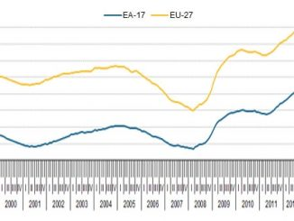 Graph from: Eurostat