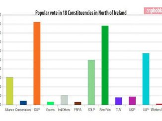 Graphic: An Phoblacht