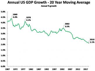 trading economics us gdp growth