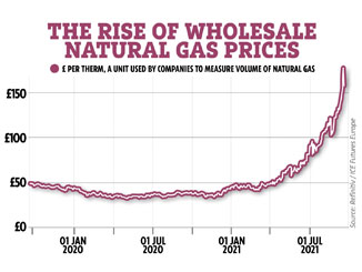 Gas crisis requires windfall tax on pandemic profiteers and faster transition off fossil fuels