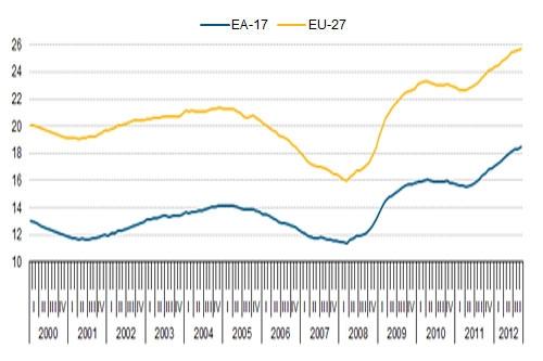 Graph from: Eurostat