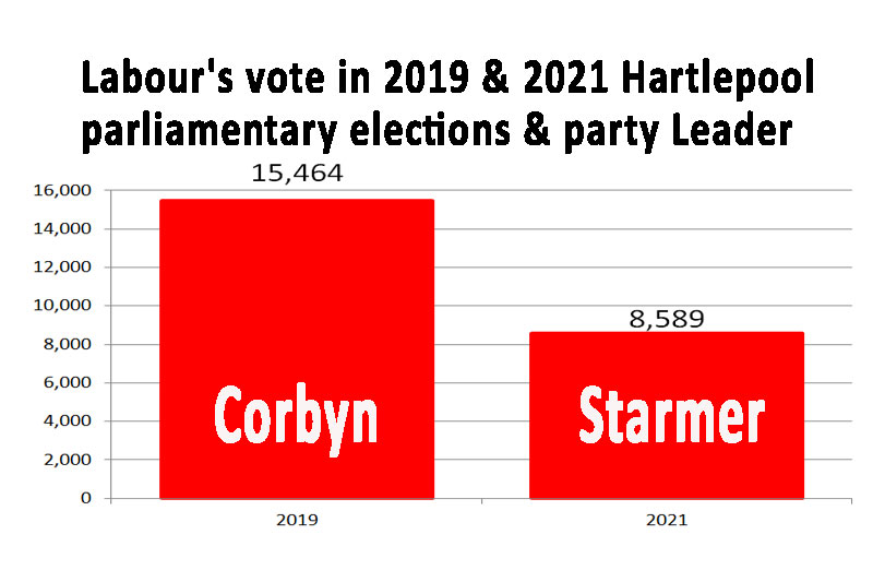 Starmer lost Hartlepool by leading Labour to the right
